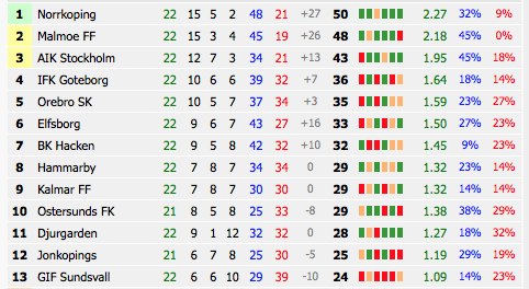 Finland League Table